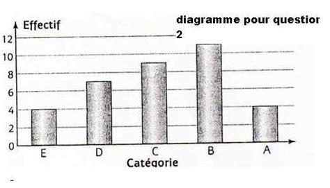 exemple de diagramme en baton exercice avec diagramme en baton forum de maths 36786