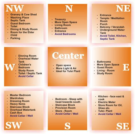 rules of home design rules of vastu for house planning 171 shubhpuja com