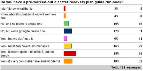 Importance Of Having A Good Disaster Recovery Plan Paul S Randal Production Recovery Plan Template