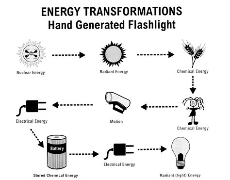 ignite energy alternative energy