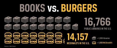 importance of picture books books burgers the importance of libraries shareamerica
