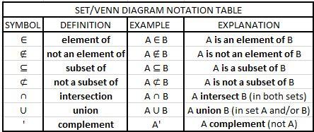 sets and venn diagrams symbols maths set theory