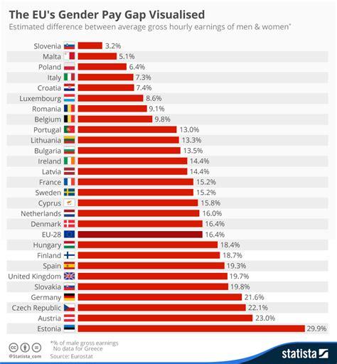 wage gender gap chart the eu s gender pay gap visualised statista