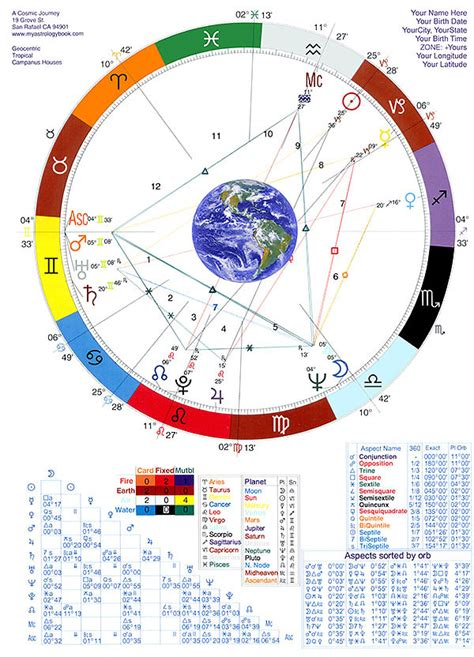 astrology and numerology study may 4 combinations chart singles doubles triples