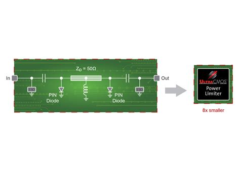 rf limiters provide alternative to gaas pin diode limiters
