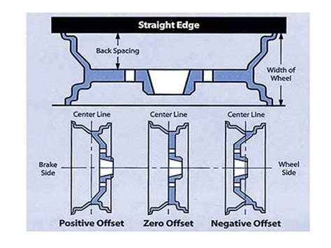 Jeep Wheel Offset Chart Backspacing And Offset Jeep Forum