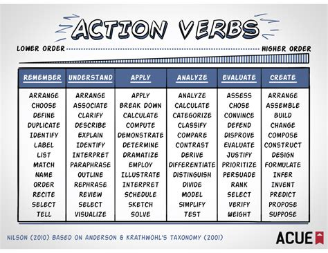 resume verbs for teachers ideas about adjectives for