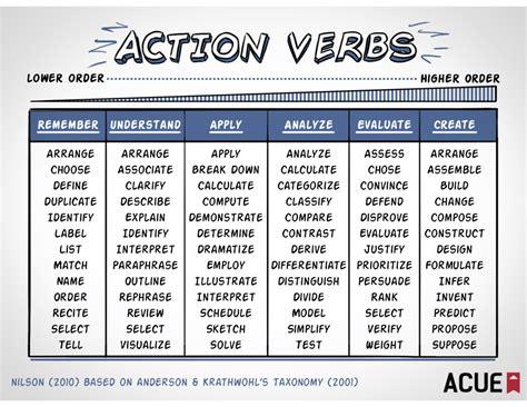 verbs list