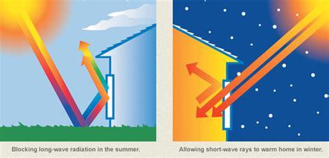 energy efficient low e argon windows window world of