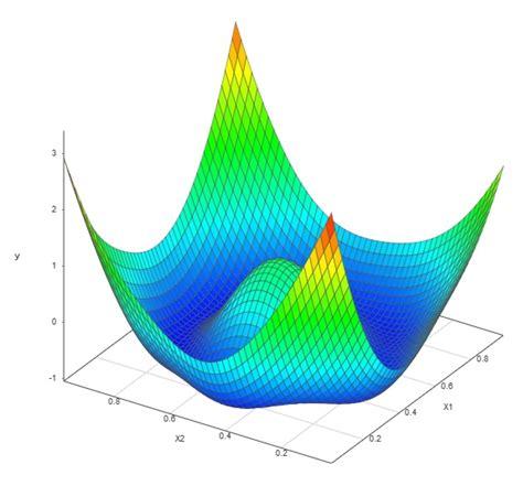design of experiment latin hypercube doe smartuq