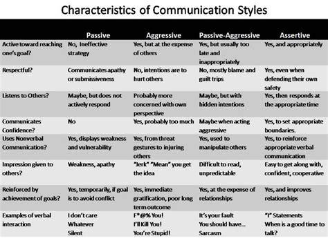 printable communication quiz communication styles assertive communication exles