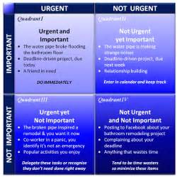 Time Management Quadrant Template by Stephen Covey Quadrants