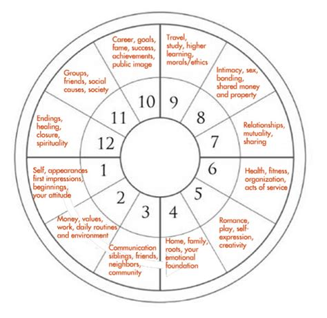 12th house astrology the 12 houses of the horoscope wheel astrology