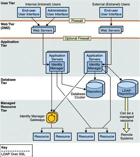 identity management architecture diagram chapter 2 product architecture sun identity manager overview