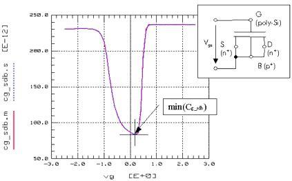 transistor gate capacitance capacitance model