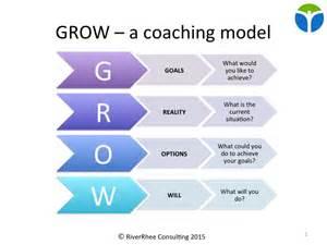 grow coaching template newsletter enhancing team effectiveness through process
