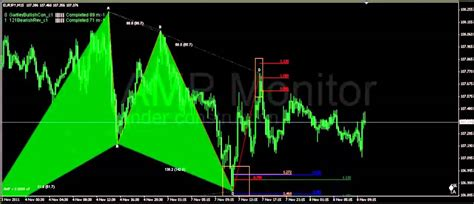 harmonic pattern youtube harmonic trading gartley failure scenario with 121