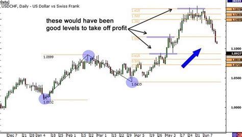 pattern projection trading fibonacci extension in baby pips school not in mt4
