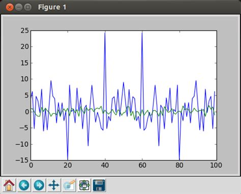 Tutorial Python Signal | python tutorial signal processing with numpy arrays in