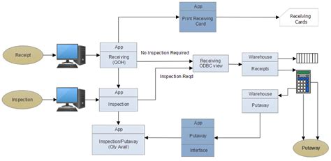 How To Make A Data Flow Diagram Or Dfd Data Flow Diagram Template