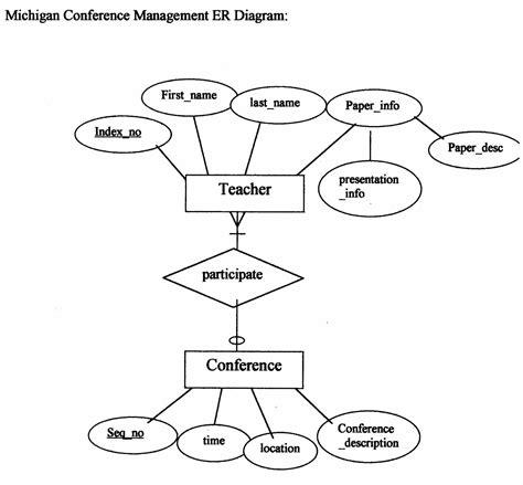 er diagram in dbms with exles er diagrams exles diagram site