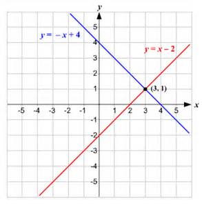 solve system of linear equations graphically