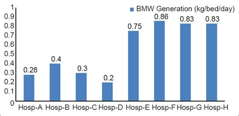 bmw hospital hospital waste management in nonteaching hospitals of