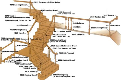 Staircase Banister Parts by Stair Terminology Attic Stairs