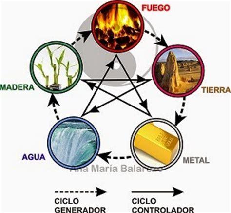 el elemento the feng shui 191 c 211 mo influyen los cinco elementos en tu personalidad ana maria balarezo