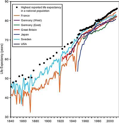 span in human years ten astonishing facts about longevity the lindau nobel laureate meetings