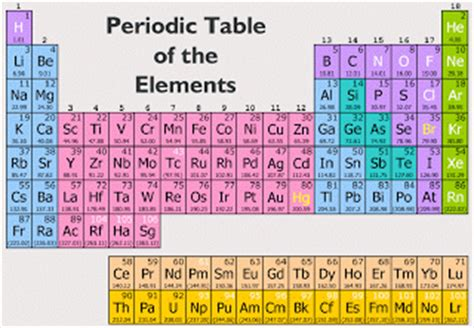 How Is The Modern Periodic Table Organized by Macro To Micro Periodic Table Of Elements