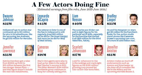 commercial actors pay hollywood salaries revealed from movie stars to agents