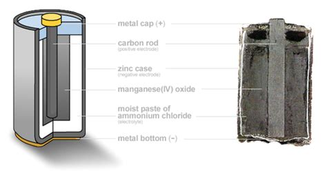 What Is L Made From by Zinc Carbon Battery