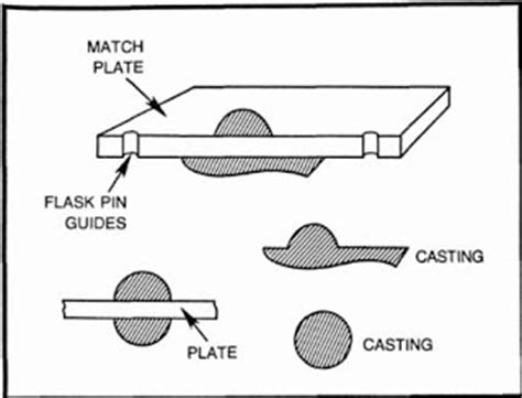 match plate pattern in sand casting match plate pattern used in casting with diagram
