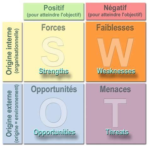sle swot analysis swot forces et faiblesses opportunit 233 s et menaces