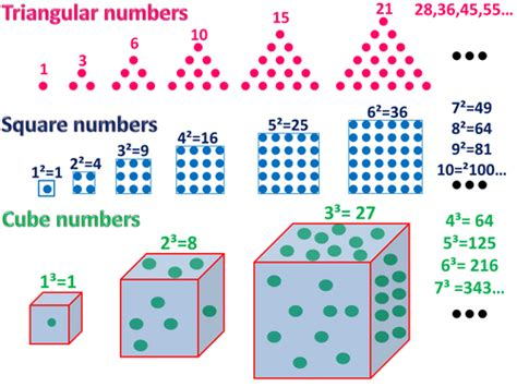 pattern triangular numbers the square numbers descargardropbox