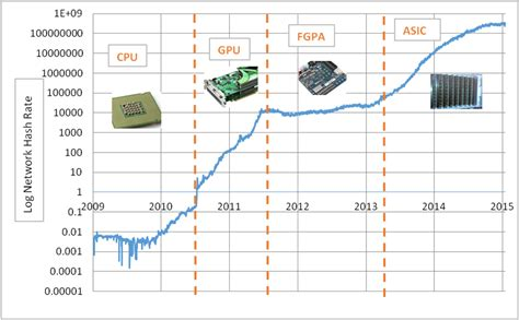 Mining Evolution how has bitcoin mining changed cryptocompare