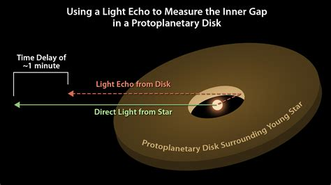 Measure Of Light astronomers use light echoes to measure protoplanetary disk