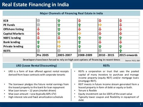Mba In Real Estate In India by Will Reits Be A Changer For The Indian Real Estate