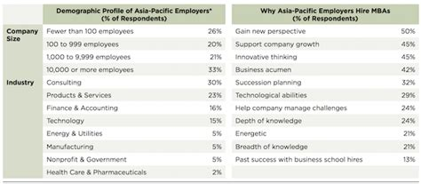 That Hire Mba S by Why Employers Hire Mba Grads