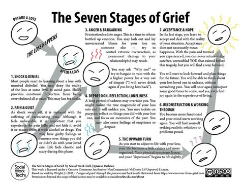 Pdf Cortana What Are The 5 Stages Of Grief stages of grief worksheet the seven stages of grief the
