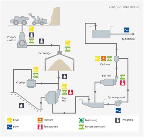 bead mill wiki mining mill diagram wiring diagram schemes