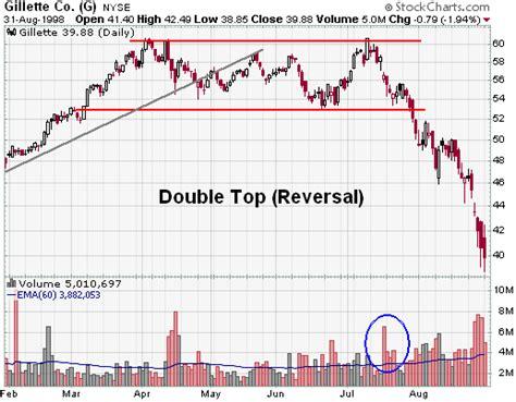 pattern stock double top reversal chartschool