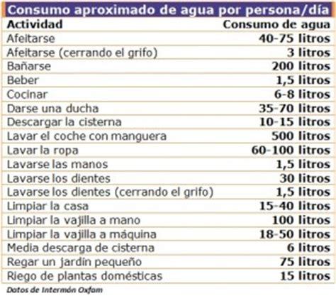 tabla de consumo de agua compostimes d 237 a internacional del agua