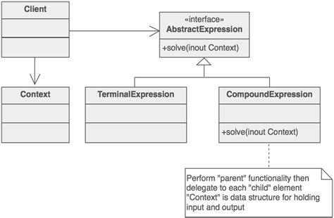 design pattern sourcemaking interpreter design pattern