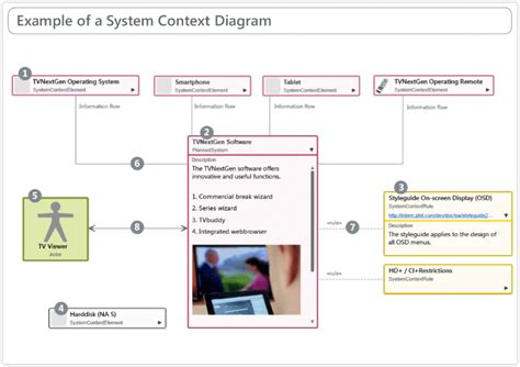 context diagram template system context diagram 22 wiring diagram images wiring