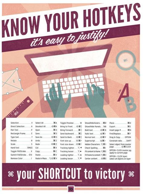 Design Poster In Indesign | adobe indesign mac keyboard shortcuts printable graphic