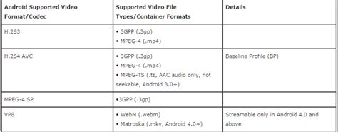 video file format supported by android rip dvd to android kids tablets supported format for