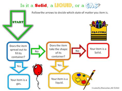 june learning tool giveaway states of matter flowchart