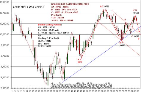 nifty pattern trading trading with charts bullish gartley pattern in bank nifty